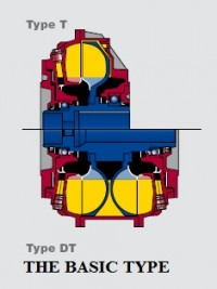 The Basic Type Fluid Coupling Type T and DT