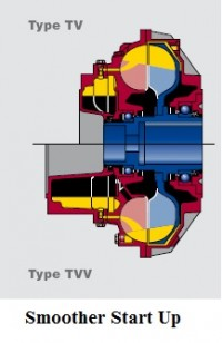 Smoother Start Up Fluid Coupling Type TV and TVV